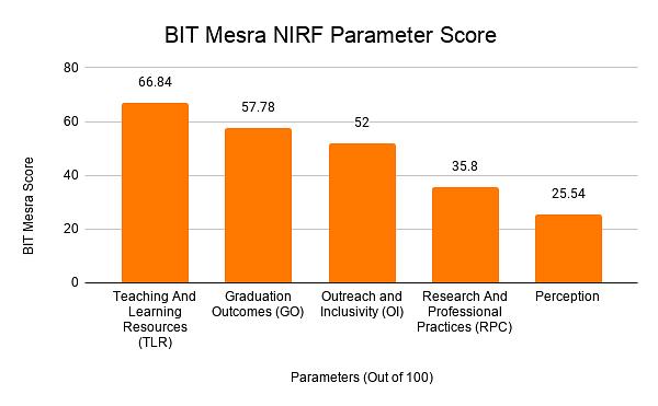 BIT Mesra NIRF Parameter Score