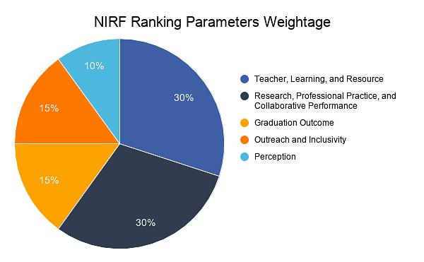 NIRF Ranking Parameters Weightage