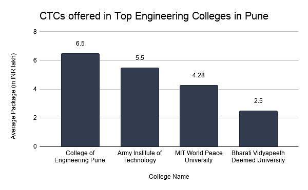 Top Engineering colleges in Pune average package
