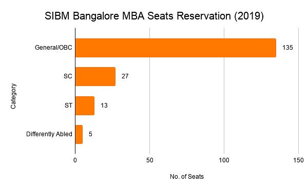 SIBM Bangalore Seat Reservation