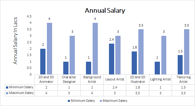 certificate in animation annual salary