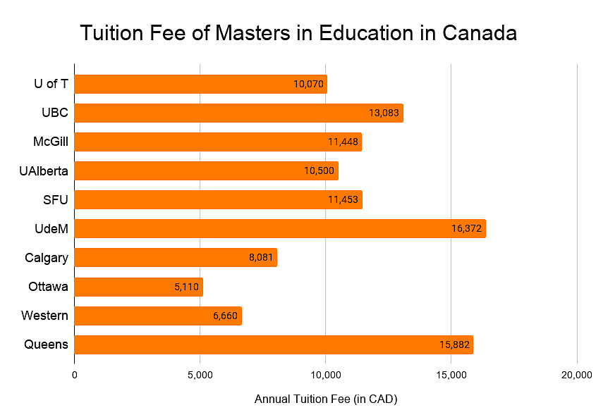 Tuition fee of Masters in Education in Canada