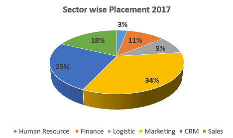 JK Business School Placement 2017