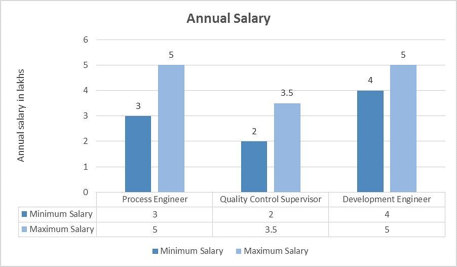 Fiber Design Engineer Salary