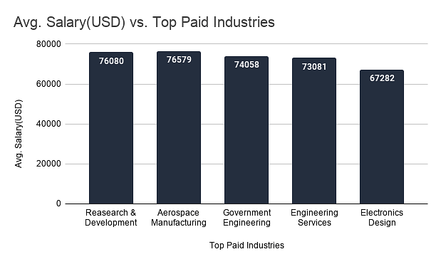 Avg. Salary v/s Top paid Industries