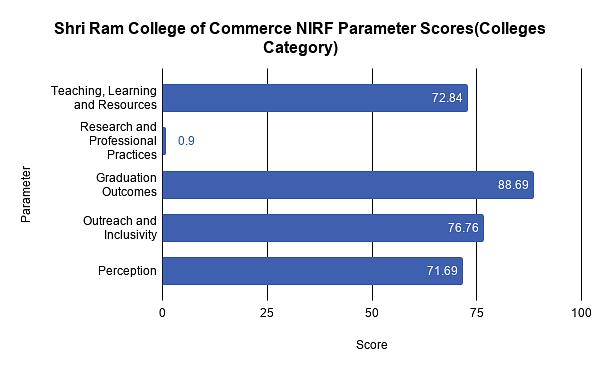 Shri Ram College of Commerce Ranking