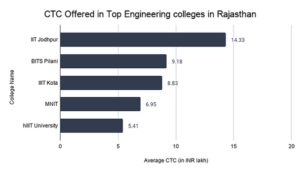 CTC Offered in Top Engineering colleges in Rajasthan