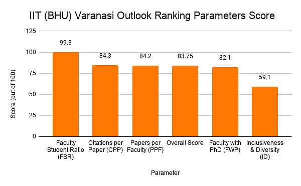 IIT (BHU) Varanasi Outlook Ranking Parameters Score