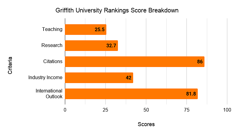 Griffith University Ranking Score Breakdown