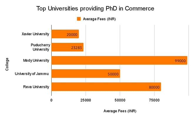 Top Universities Providing PhD in Commerce