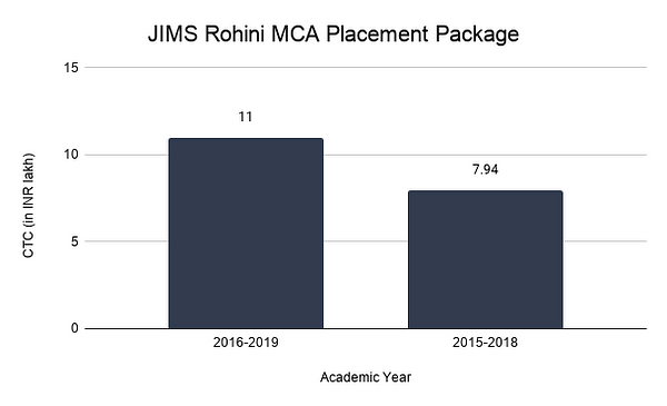 JIMS Rohini MCA Placement Package