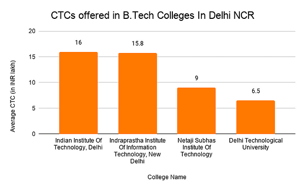 CTCs offered in B.Tech Colleges In Delhi NCR