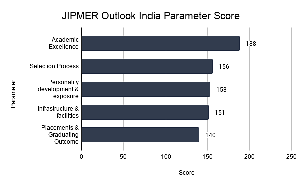 JIPMER Outlook India Parameter Score