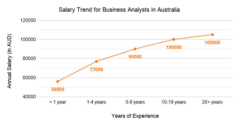 Salary trend for business analysts in Australia