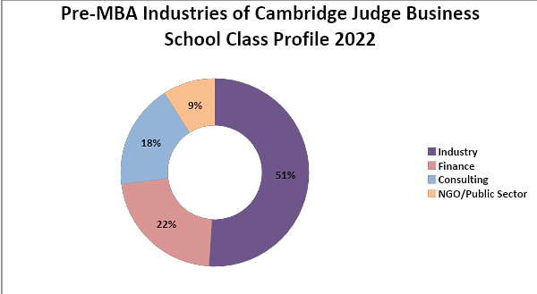 Pre-MBA Industries of Cambridge Judge Business School Class Profile 2022