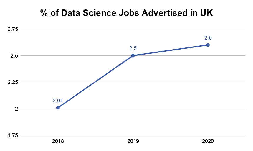 Percentage of Data Science Jobs Advertised in UK