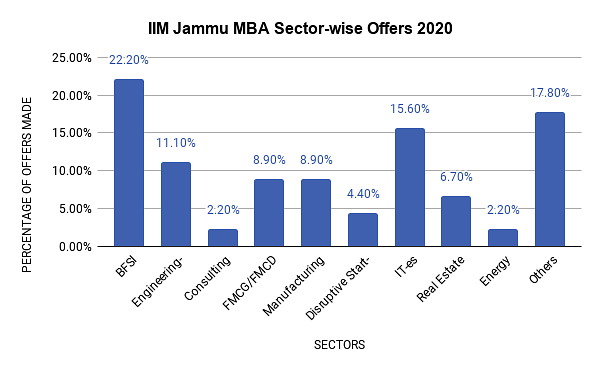 IIM Jammu Placement