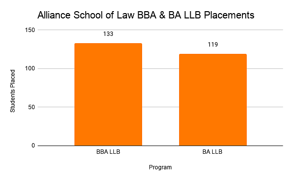 Alliance School of Law BBA & BA LLB Placements