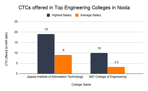 CTCs offered in Top Engineering Colleges in Noida
