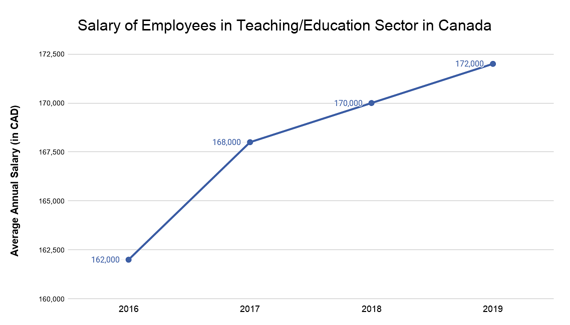 Salary of Employees in Teaching/Education sector in canada