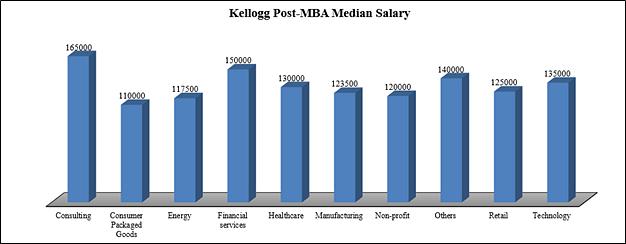 Kellogg Post-MBA Median Salary