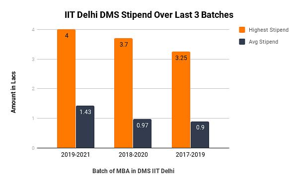 DMS IIT Delhi Placement 2020