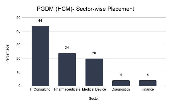 PGDM (HCM)- Sector-wise Placement