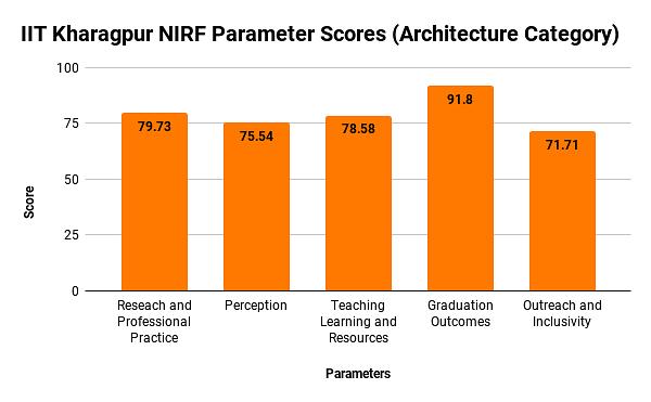 IIT Kharagpur NIRF Parameter Score