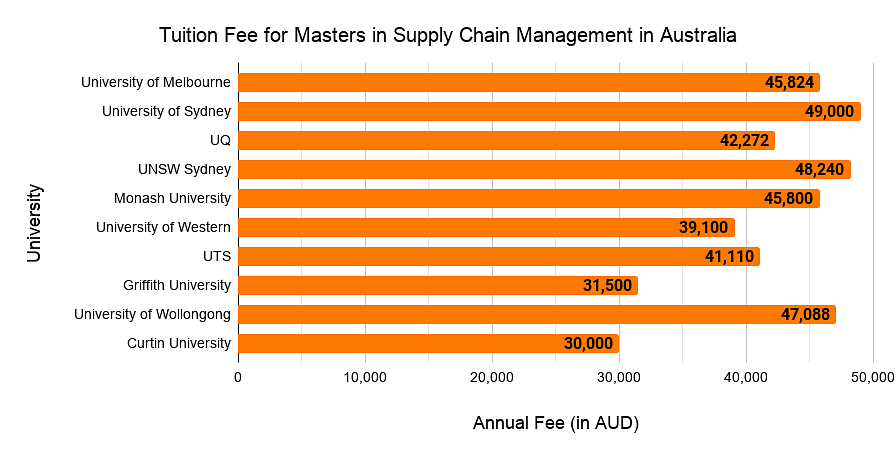 Tuition Fees for Masters in Supply Chain Management in Australia