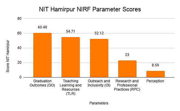 NIT Hamirpur NIRF Parameter Scores