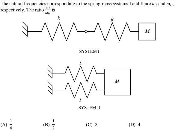 GATE 2021 Mechanical Engineering (ME) Syllabus