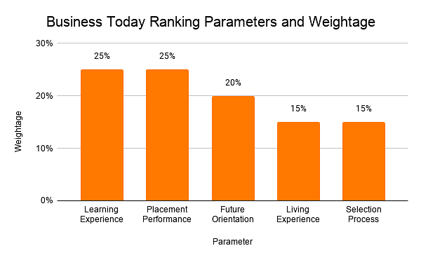 Business Today Ranking Parameters and Weightage