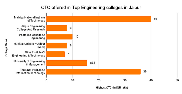 Highest CTC offered in Top Engineering Colleges in Jaipur