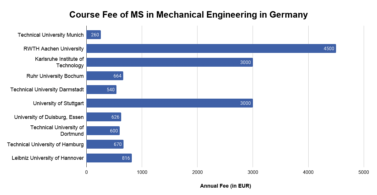 Course Fee of MS in Mechanical Engineering in Germany