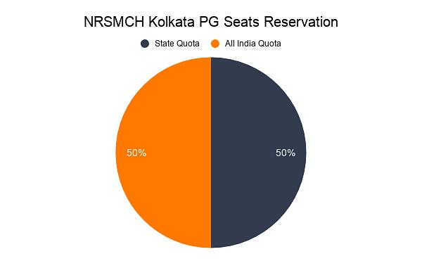 NRSMCH Kolkata PG Seats Reservation