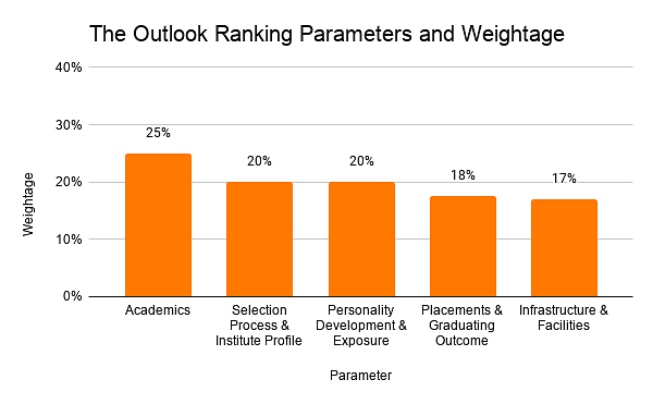 The Outlook Ranking Parameters and Weightage