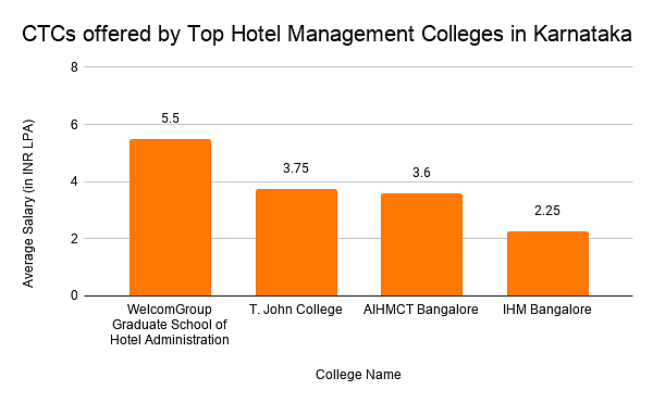 CTCs offered by Top Hotel Management Colleges in Karnataka