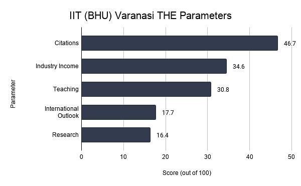 IIT (BHU) Varanasi THE Parameters
