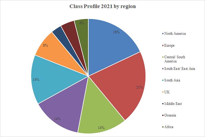 Class Profile 2021 by Region