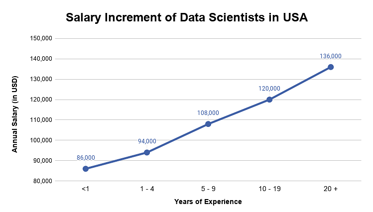 MS in Data Science in USA: Colleges, Fees, Eligibility, Scholarships, Scope