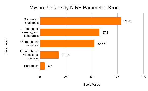 Mysore University NIRF Parameter Score