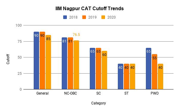 Trends in IIM Nagpur PGP Cutoff