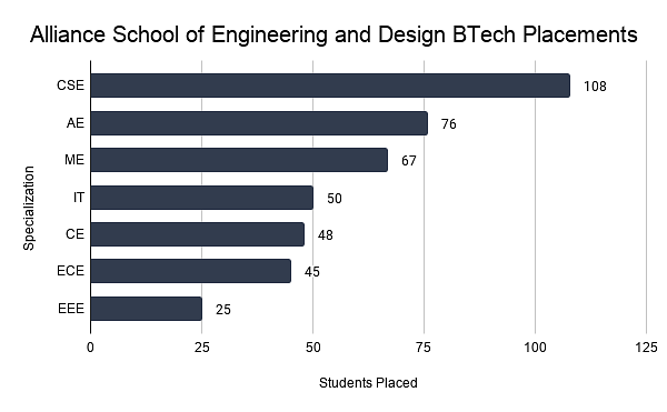 Alliance School of Engineering and Design BTech Placements