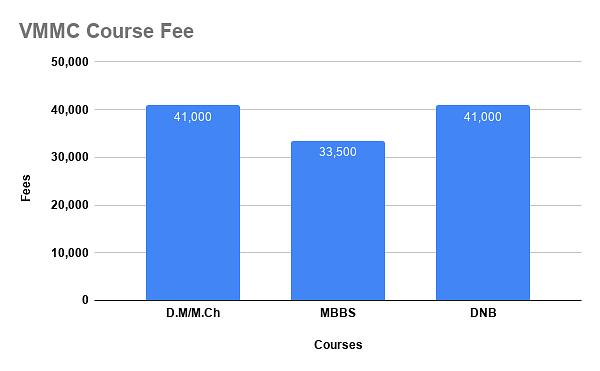 VMMC course fee