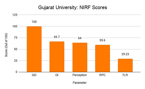 Gujarat University: NIRF Scores