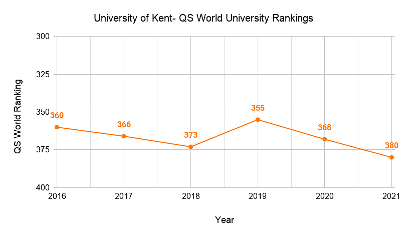 University of Kent- QS World Ranking