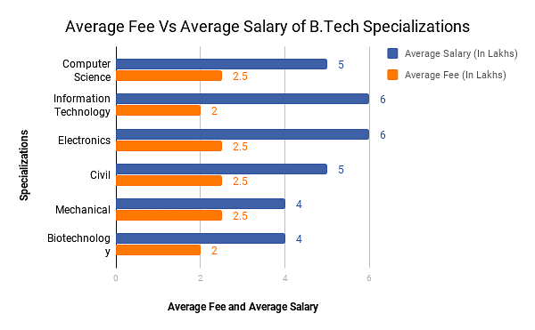 Btech specializations fees and salary comparison