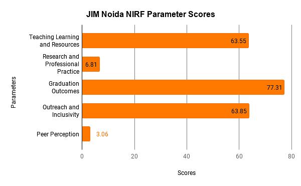 JIM Noida Ranking