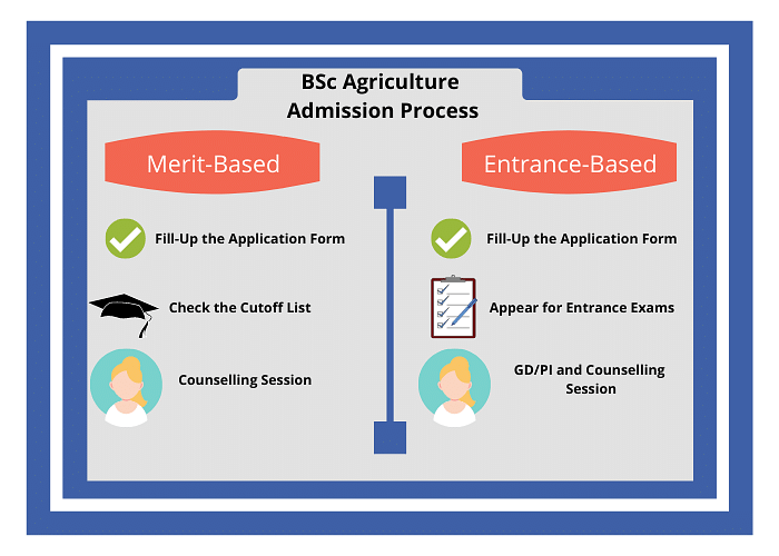 BSc Agriculture Eligibility, Admission, Subjects, and Colleges
