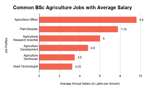 Common BSc Agriculture Jobs with Average Salary,Common BSc Ag Jobs with Average Salary